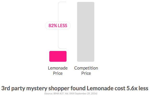 Lemonade insurance costs 5.6x less than competitors