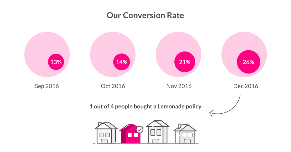 Lemonade Insurance Conversion Rate