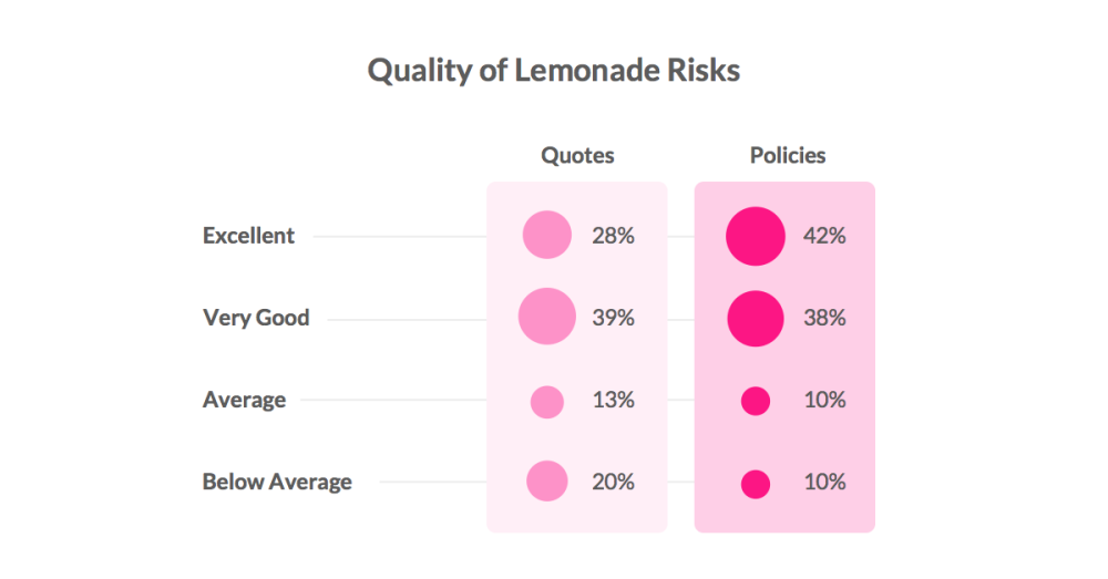 Quality of Lemonade Risks - Homeowners & Renters Insurance