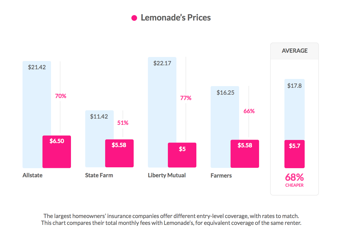 Lemonade Affordable Insurance Prices