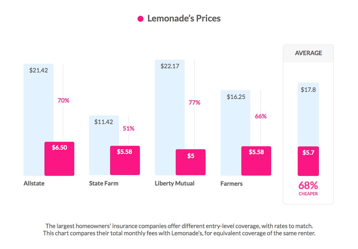 Lemonade Price - Cost vs. other insurers
