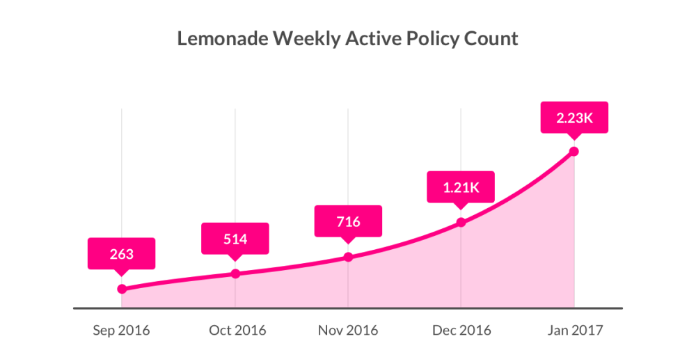 Lemonade Insurance Weekly Active Policty Count