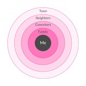 circle of trust and the sharing economy
