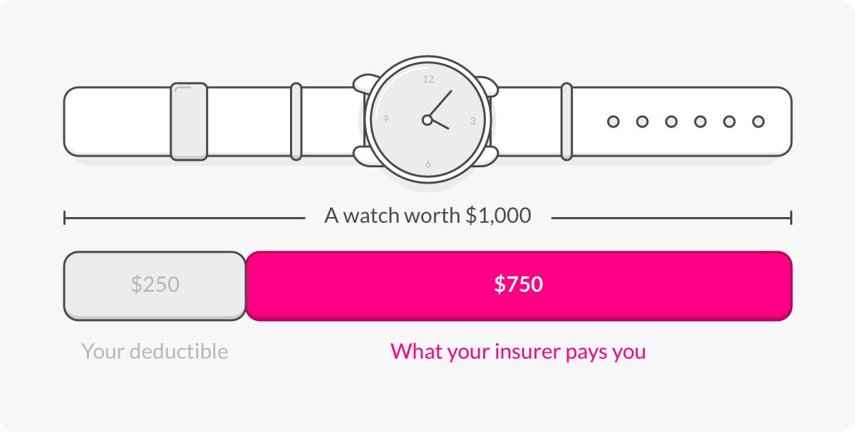 Insurance deductible