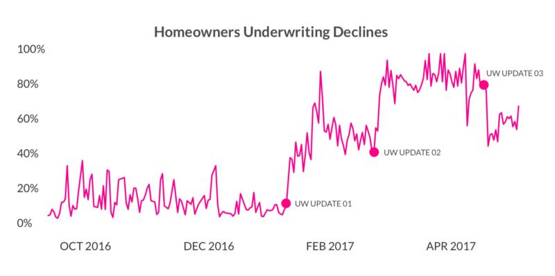 Lemonade Home and Renters Insurance Underwriting