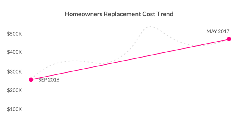 Lemonade Insurance Homeowners Replacement Cost Trend
