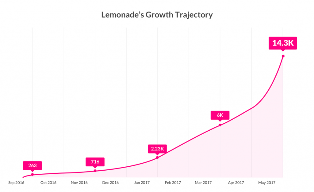 Lemonade Insurance Growth Trajectory