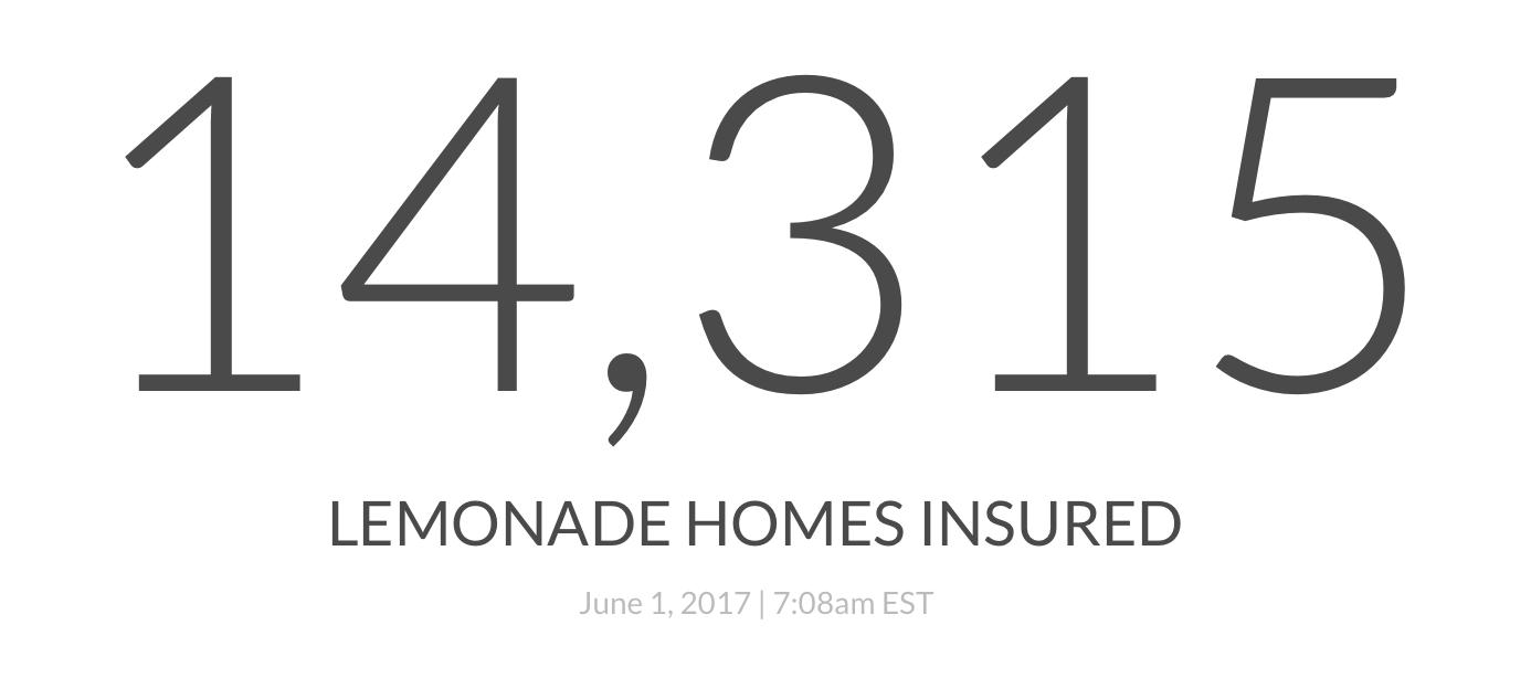 Lemonade insurance homes insured