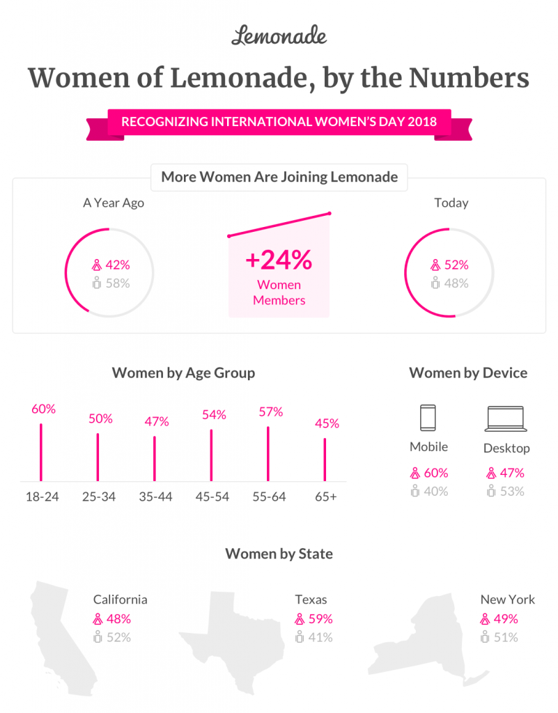 Women of Lemonade, by the Numbers 2018 Data Visulalization