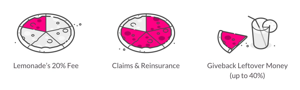 Lemonade Insurance's Business Model