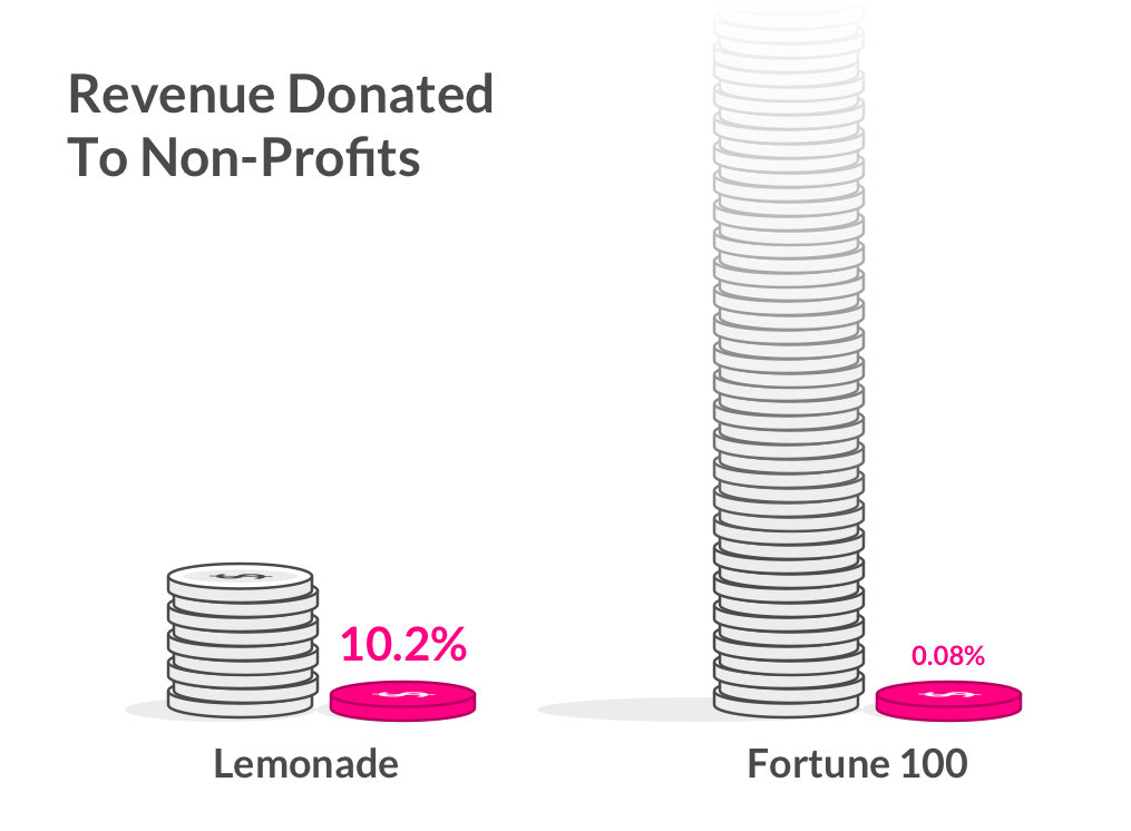 Revenue Donated to Non-Profits in Lemonade's Giveback