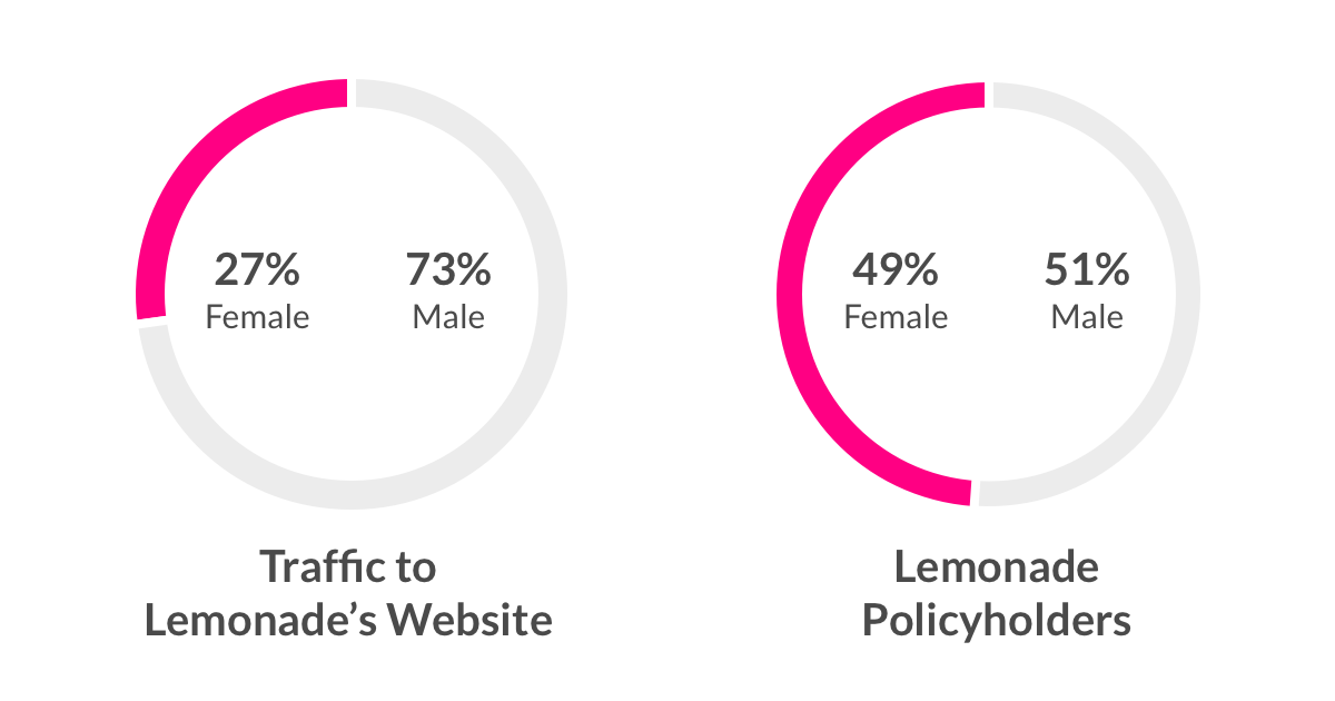 Traffic to lemonade.com and Lemonade policyholders