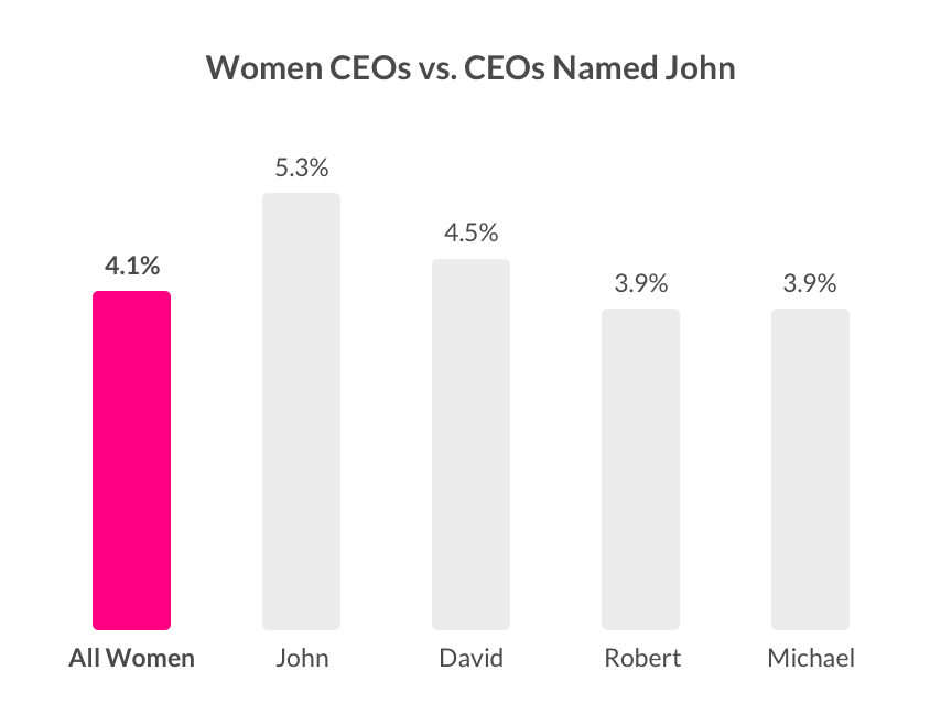 Women CEOs vs. CEO's named John