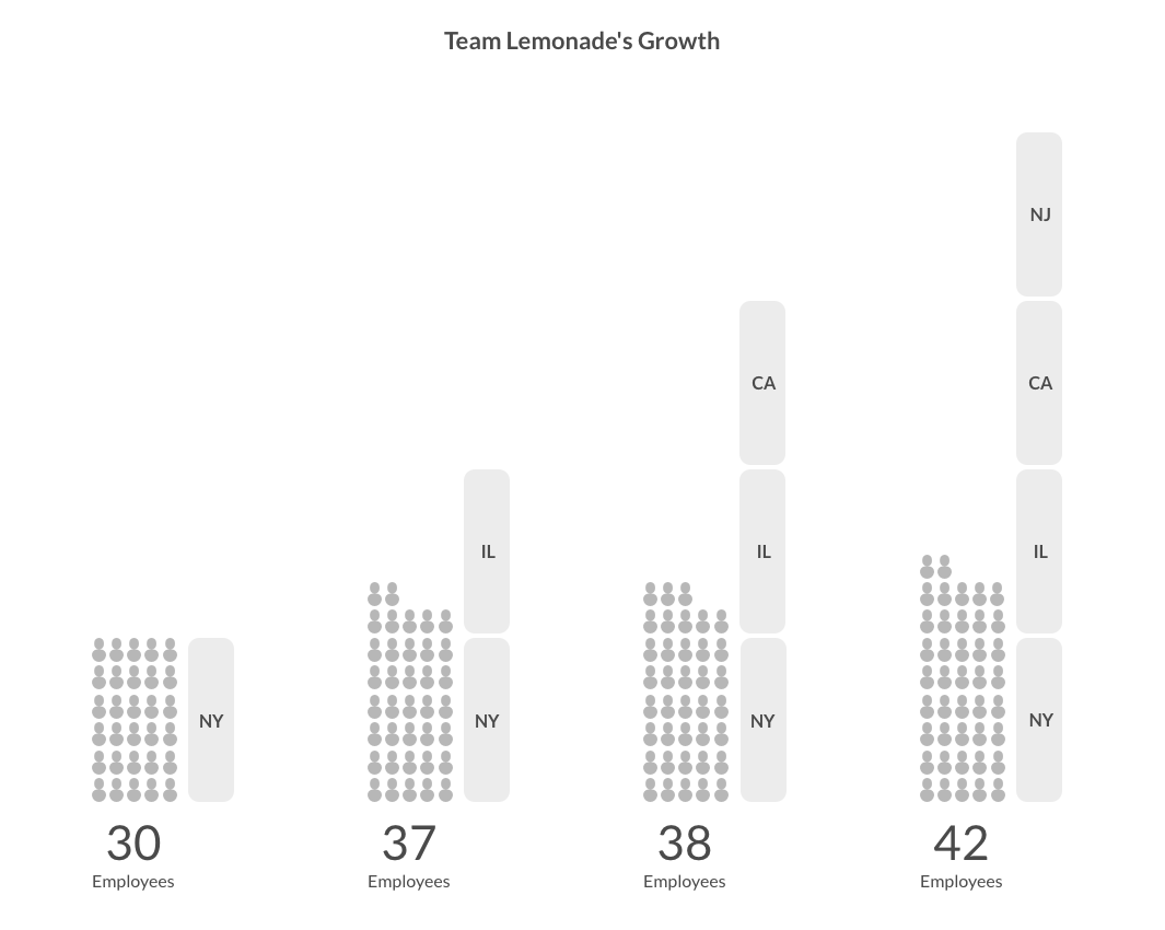 Lemonade Insurance Company's Employee Growth 2017