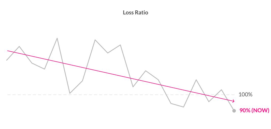 Lemonade's Loss Ratio 2017