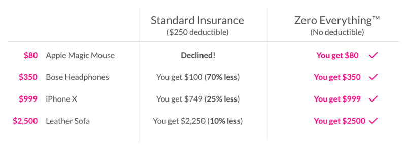 zero everything insurance comparison table
