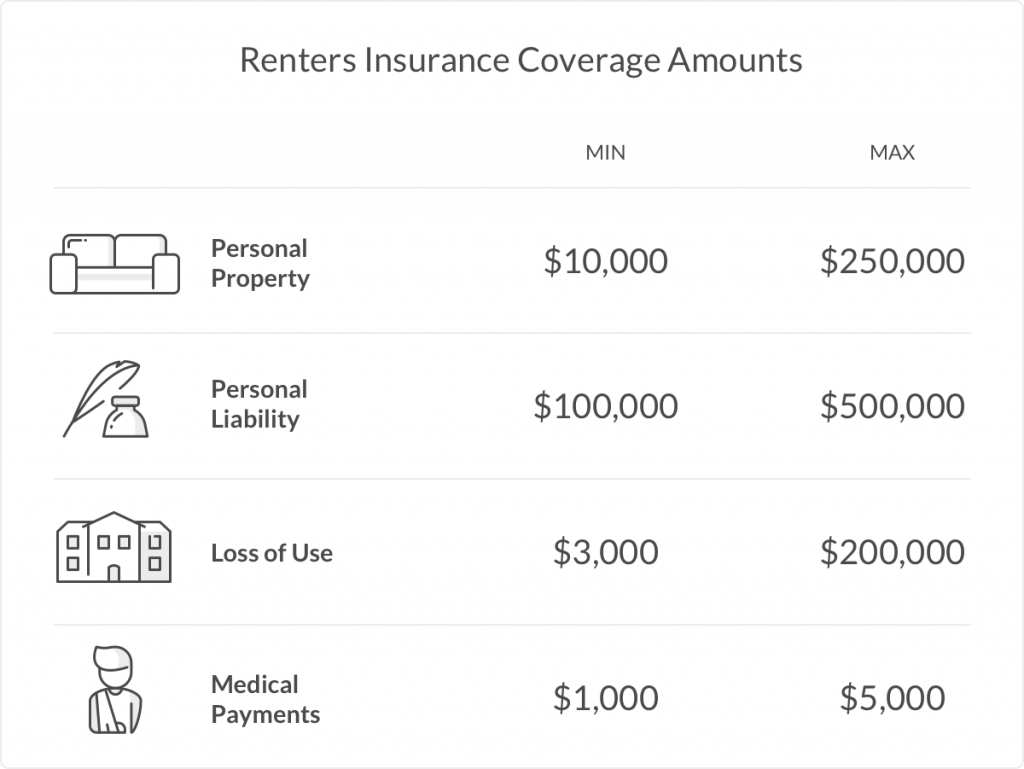 coverage amounts - college renters insurance