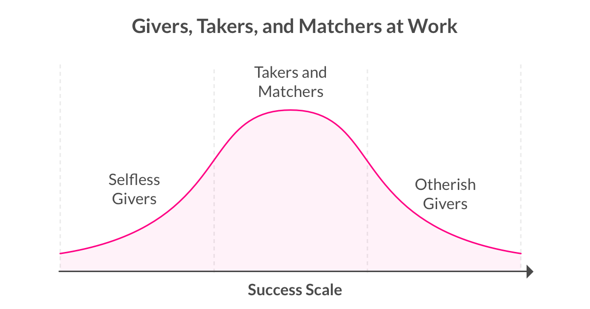 Givers, Takers, and Matchers at Work - The Lemonade Blog