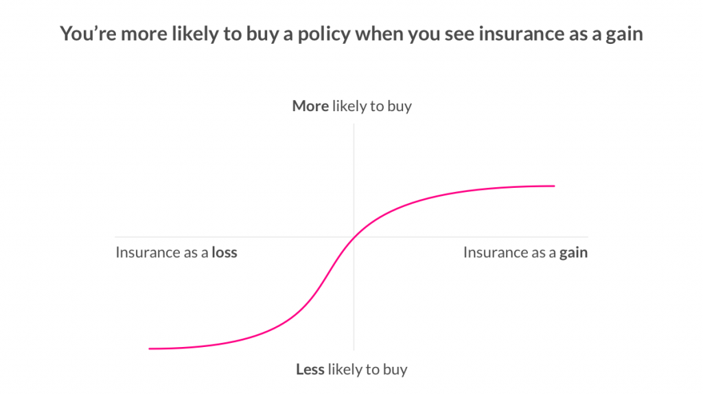 Framing Effect & Insurance - Lemonade Blog