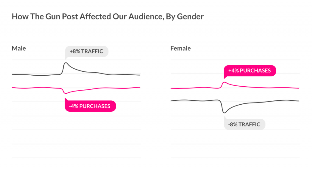 Lemonade's gun coverage update - affect on audience by gender