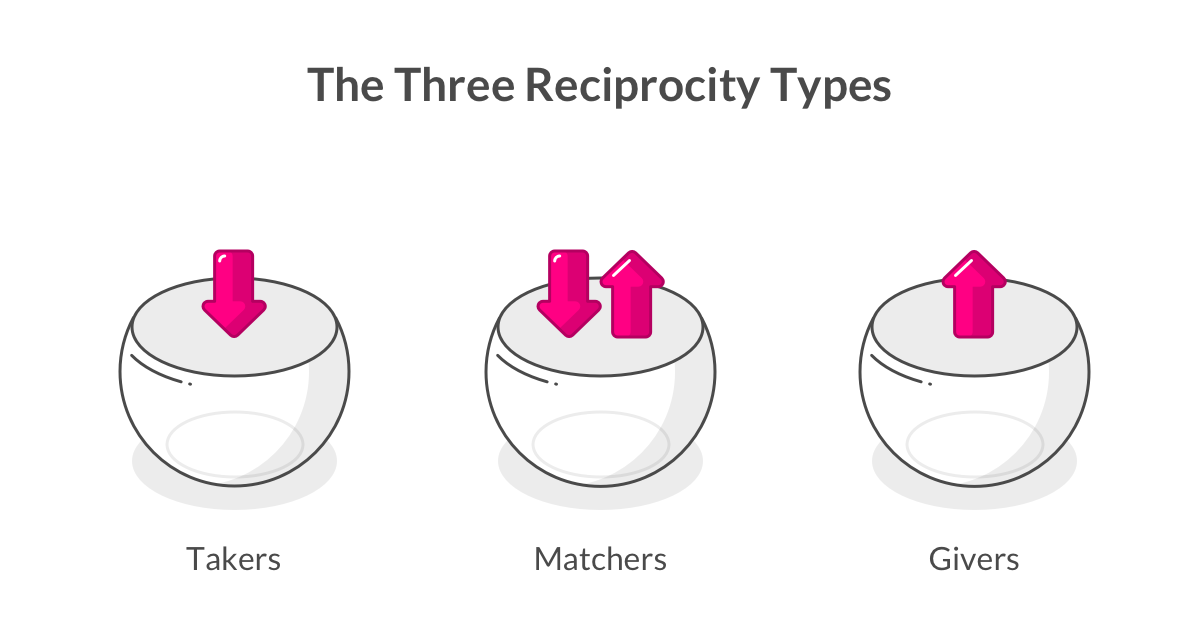 Types of Reciprocity - Lemonade Blog