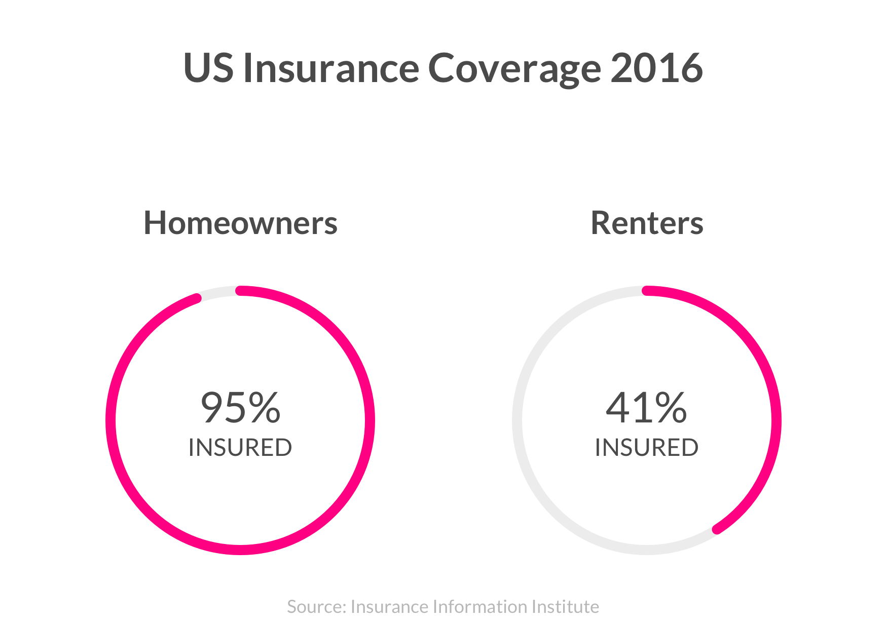 Percentage of Renters vs. Homeowners Covered by Insurance