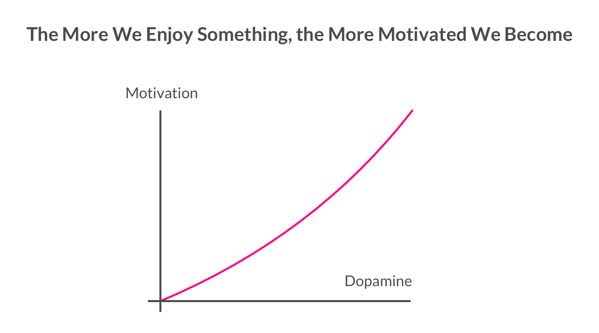 Dopamine (Happiness) and Motivation