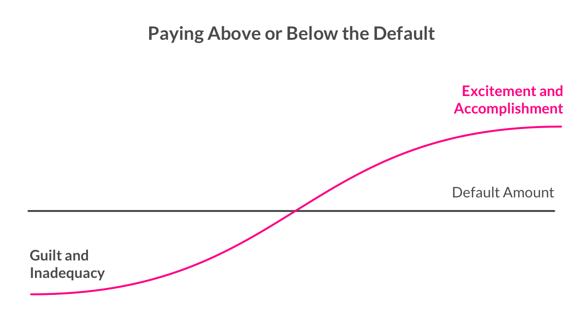 Rewards and the default payment of student loans