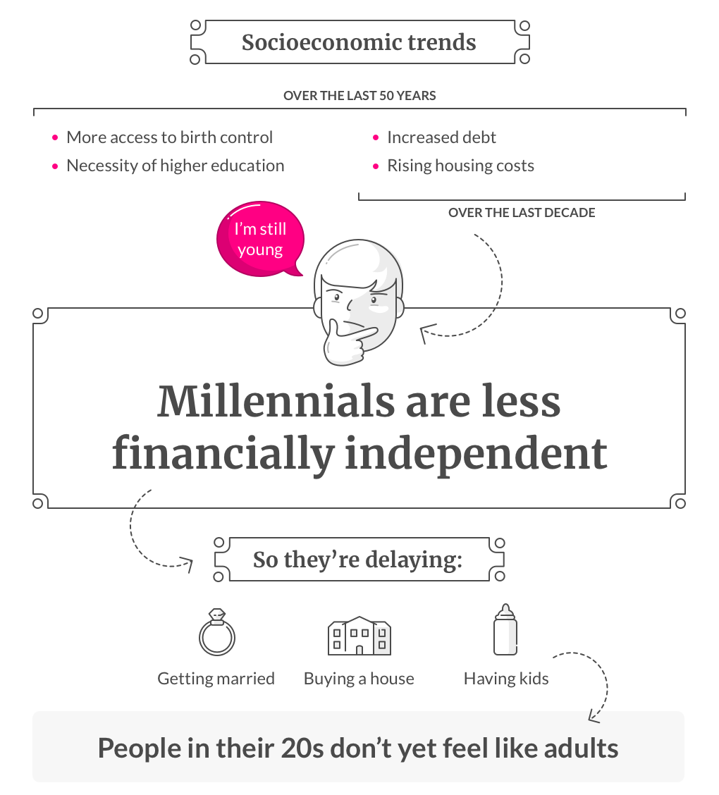 Why Millennials Adult Later Lemonade [infographic]