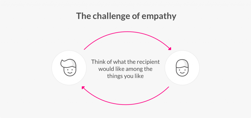 The psychology behind gift giving and empathy - Lemonade Blog