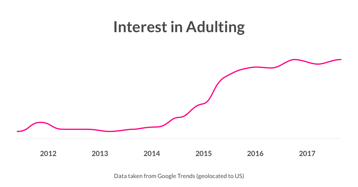 Interest in Adulting over time - Lemonade Blog