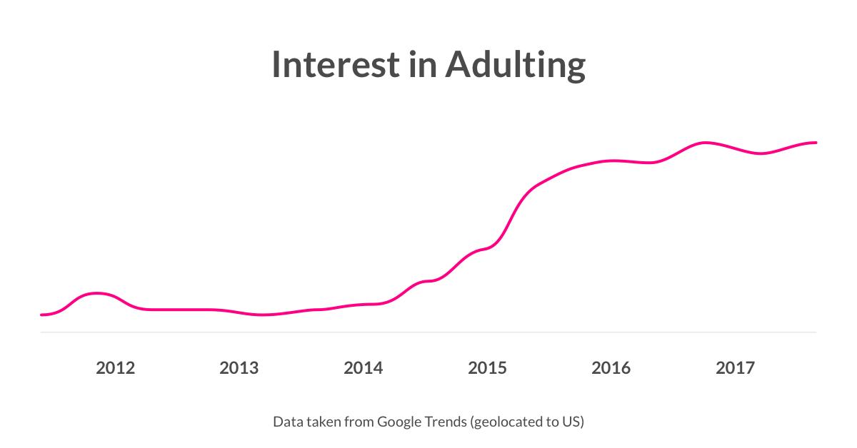 Interest in Adulting over time - Lemonade Blog