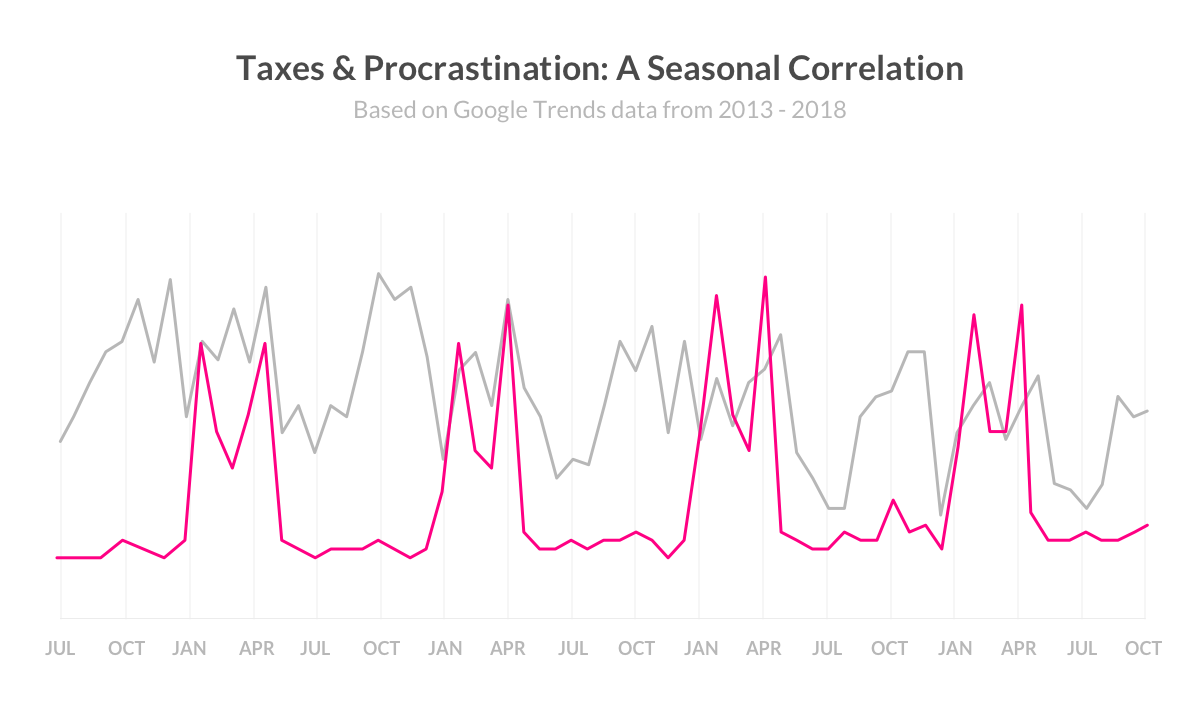 Correlation between procrastination and taxes