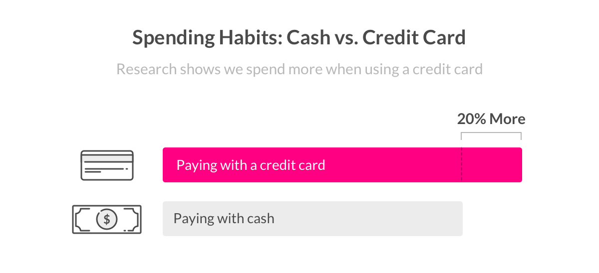Credit card vs paying cash essay