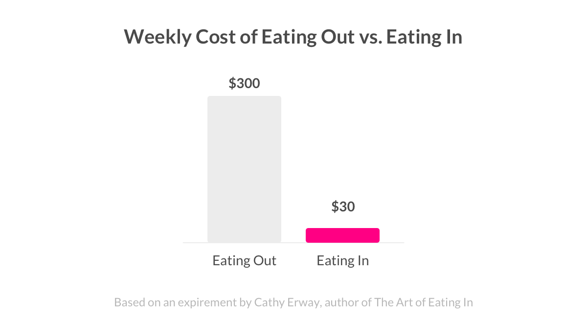 Weekly Cost of Eating Out vs. Eating In - Lemonade Blog