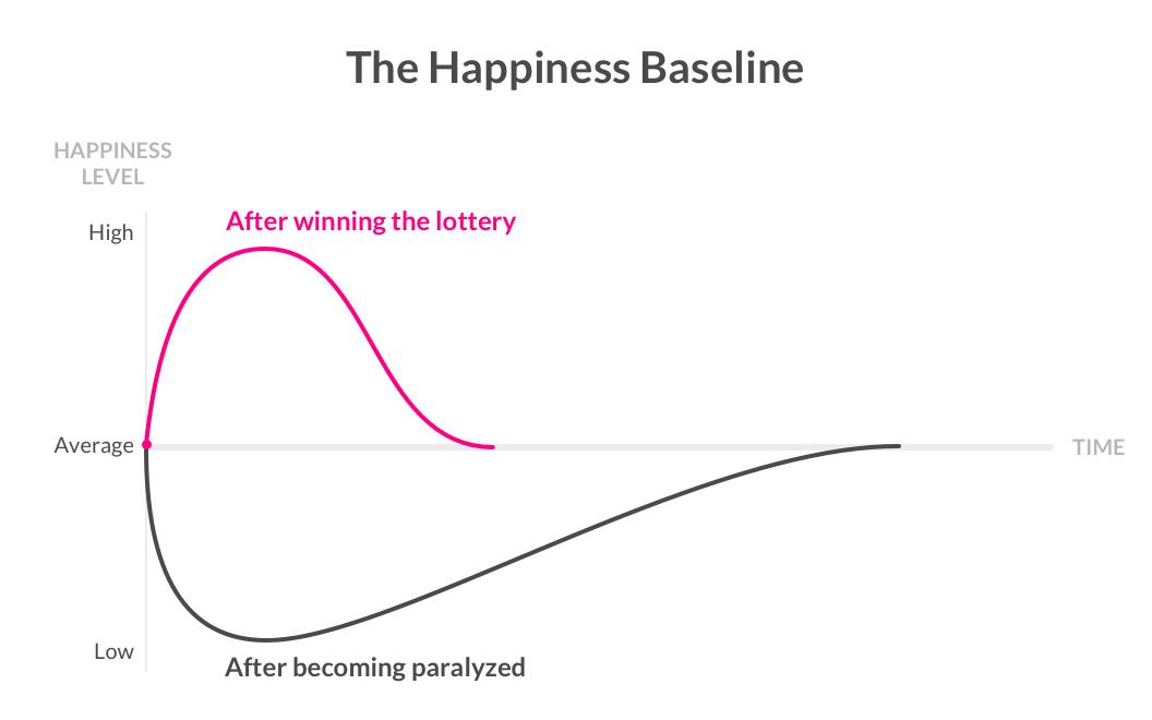 happiness baseline - lemonade blog
