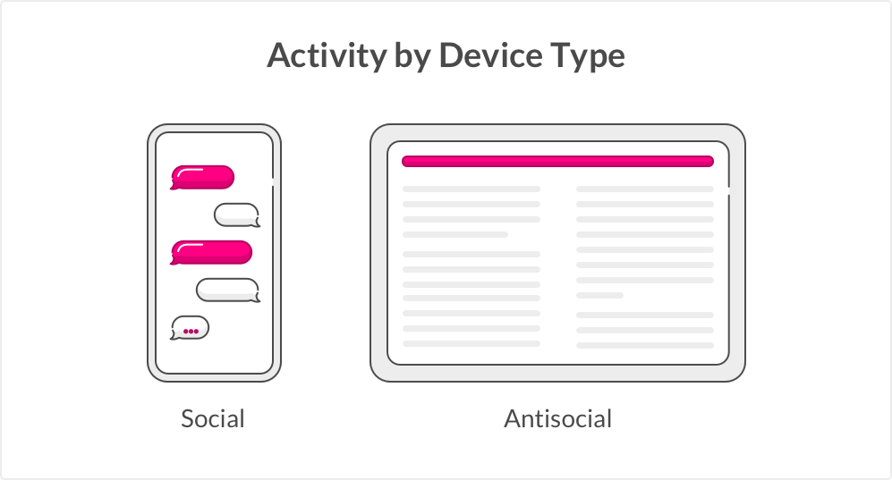 Social activity by device type - social and anti-social behavior