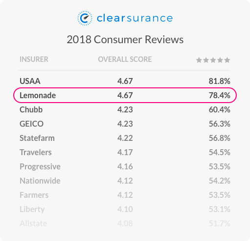 lemonade insurance reviews - clearsurance 2018