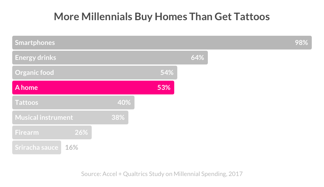 Millennial home buying trends: What are they purchasing