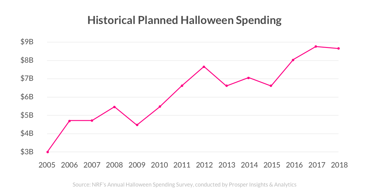 Historical Planned Halloween Spending - Lemonade Blog