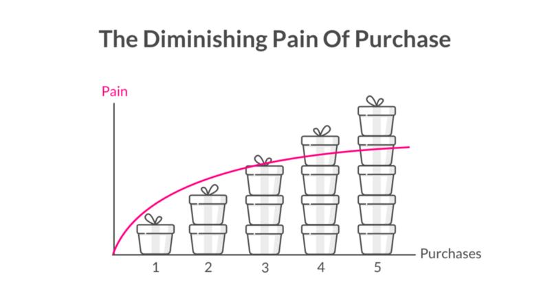 The Diminishing Pain of Purchase - Lemonade Blog