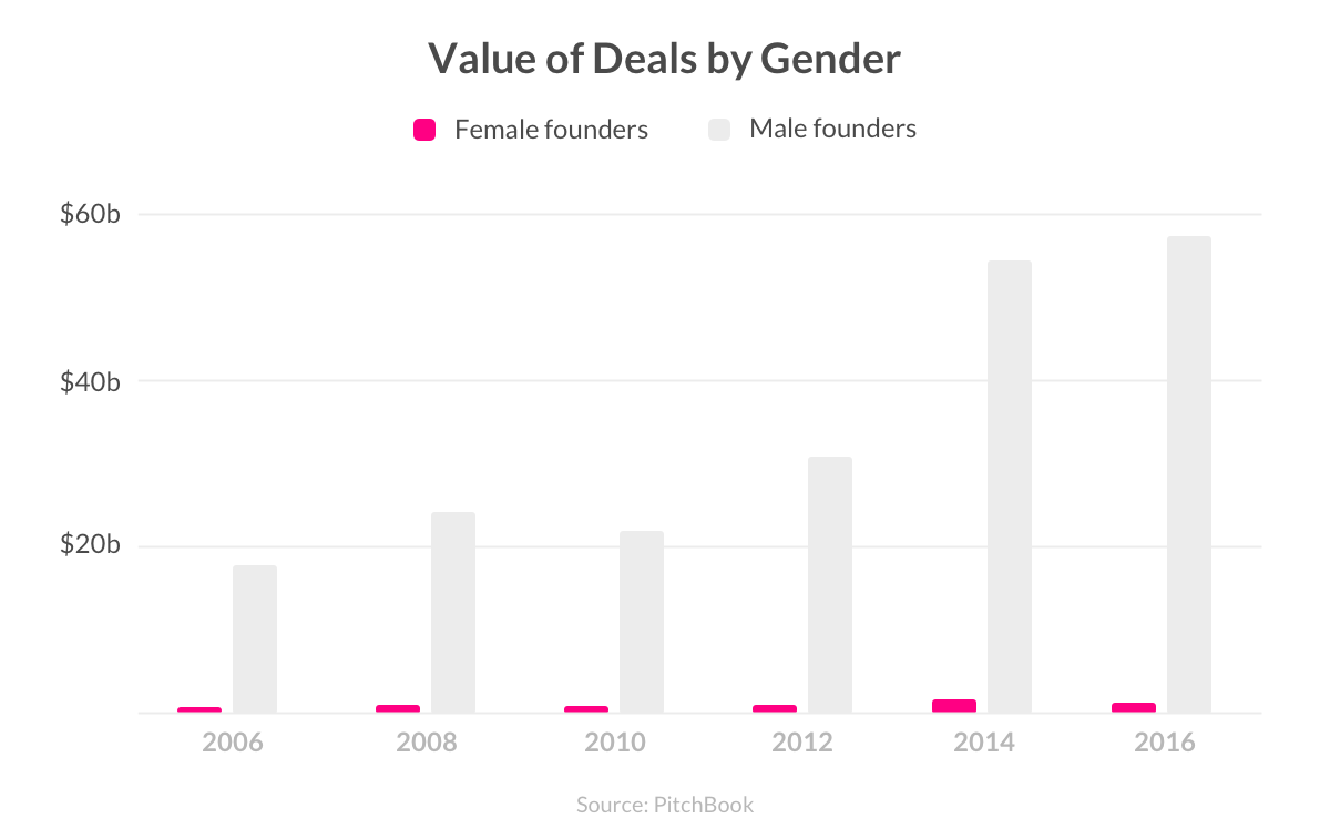 women venture capital funding