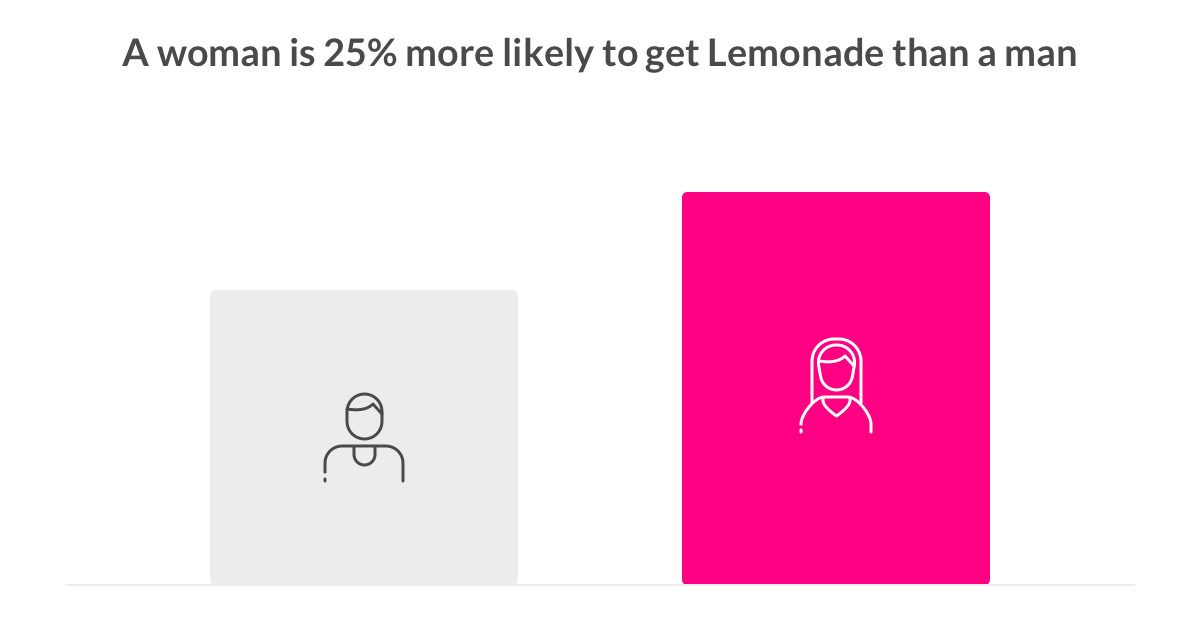 women tech Lemonade insurance