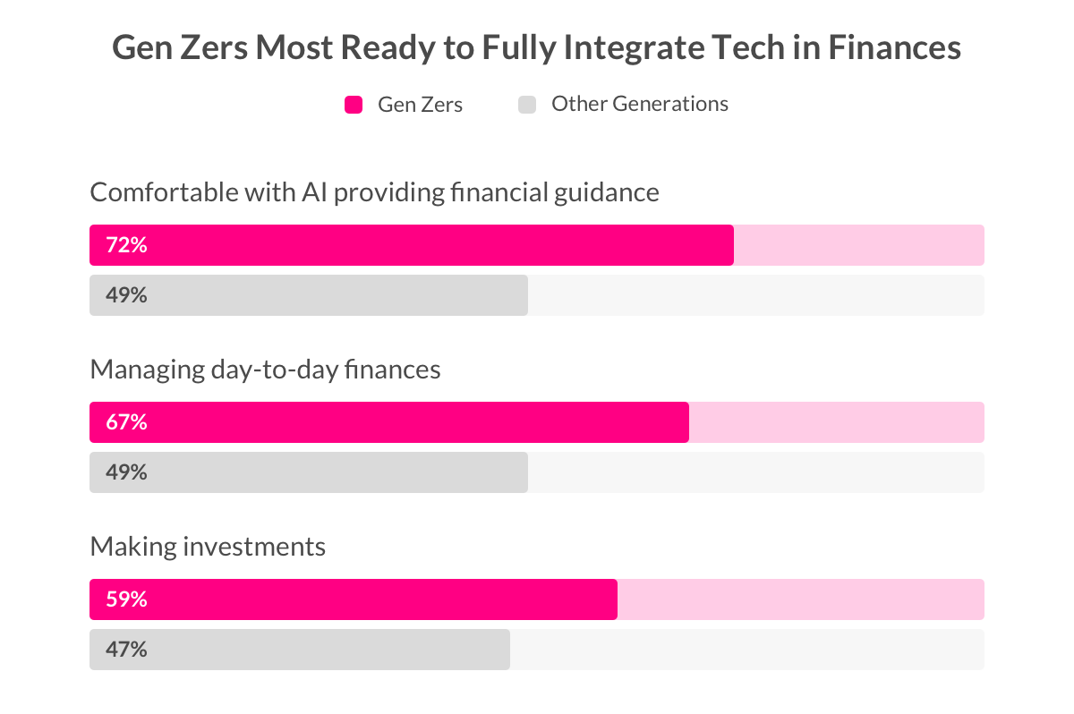 generation z genz finance tech women