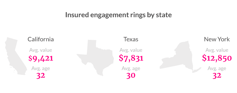 engagement ring insurance by state
