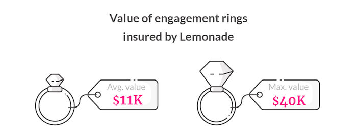 value of engagement rings covered by Lemonade
