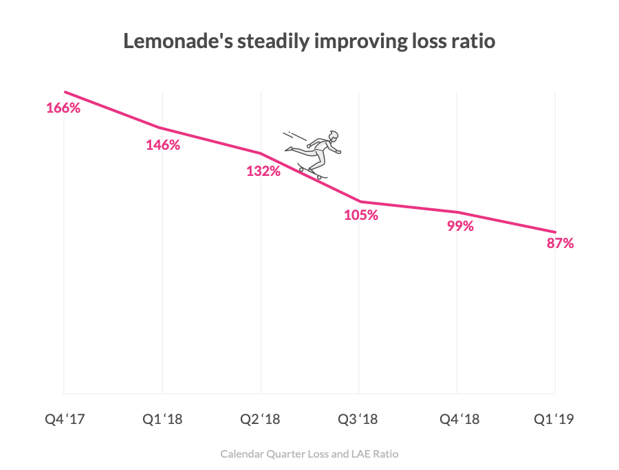 lemonade loss ratio
