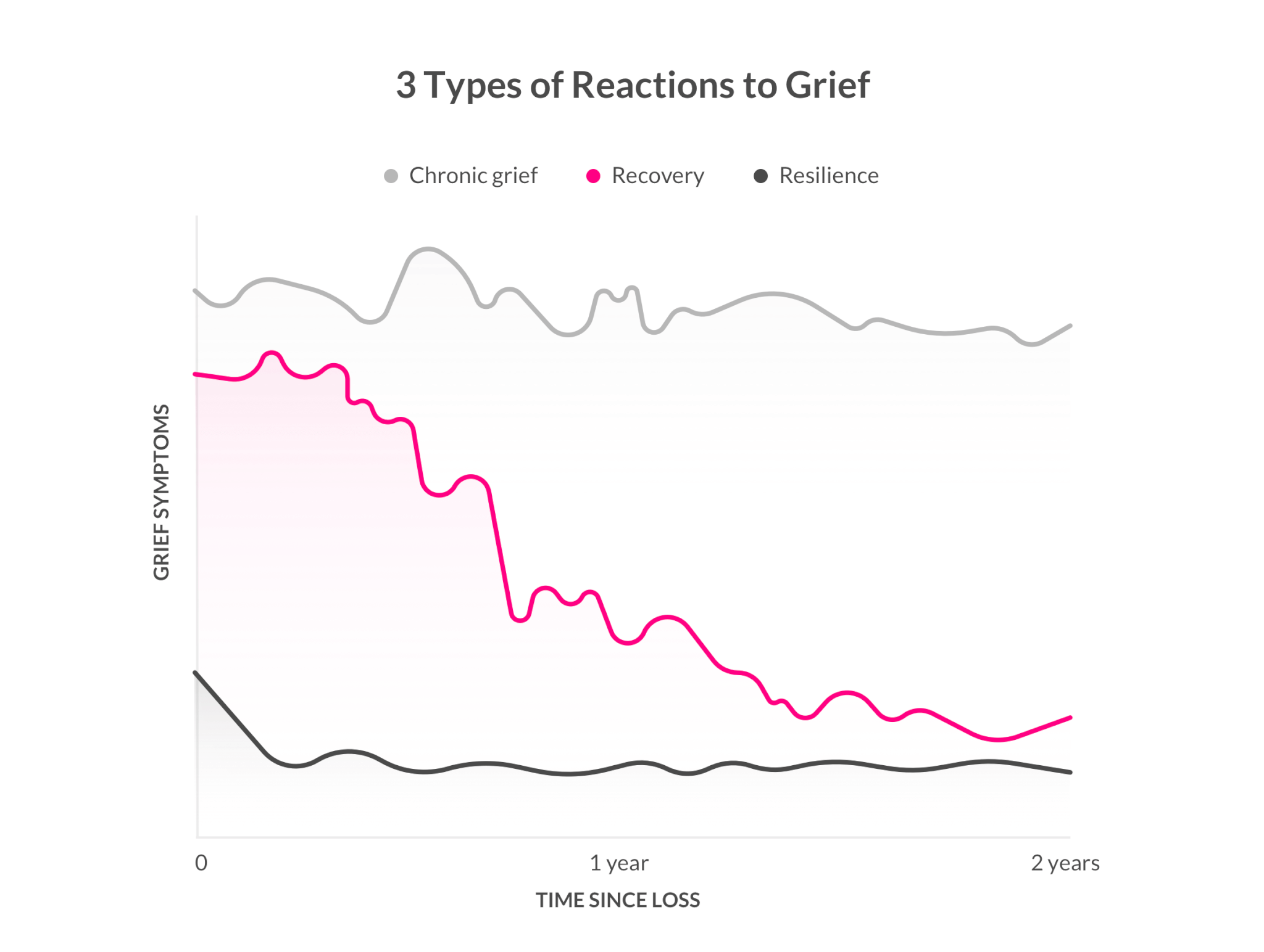 3 Types of Reactions To Grief - Lemonade Blog