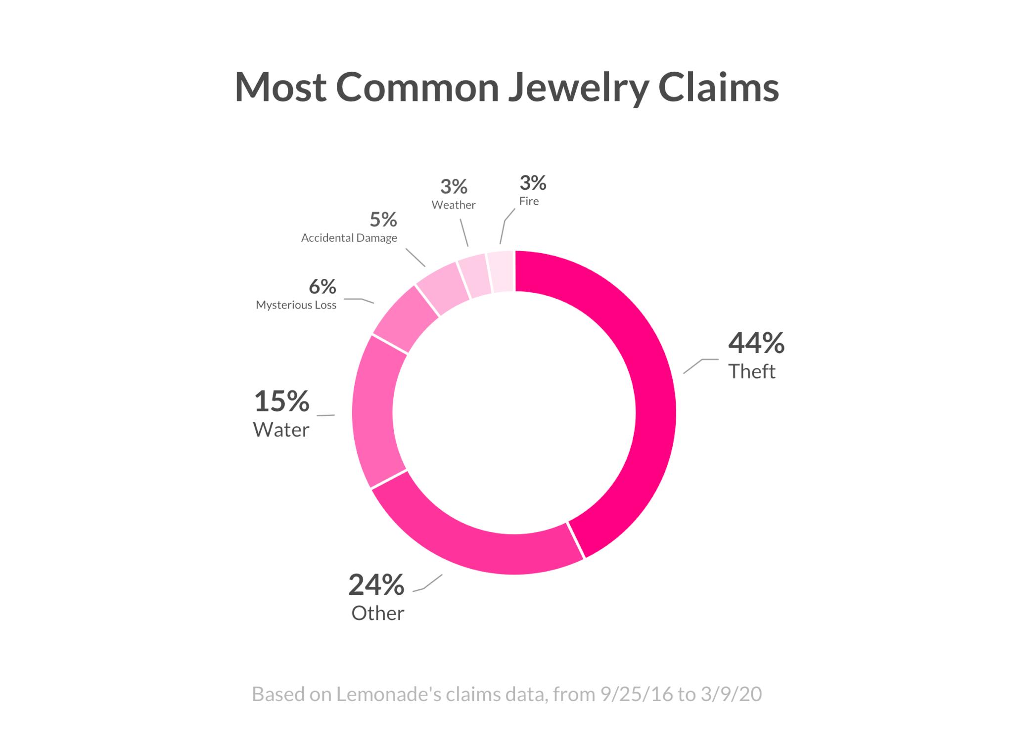 Jewelry Insurance Claims - Lemonade Blog