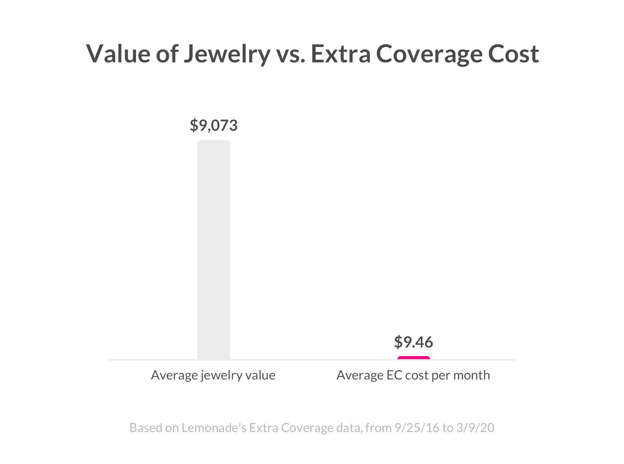 Jewelry Insurance Cost - Lemonade Blog
